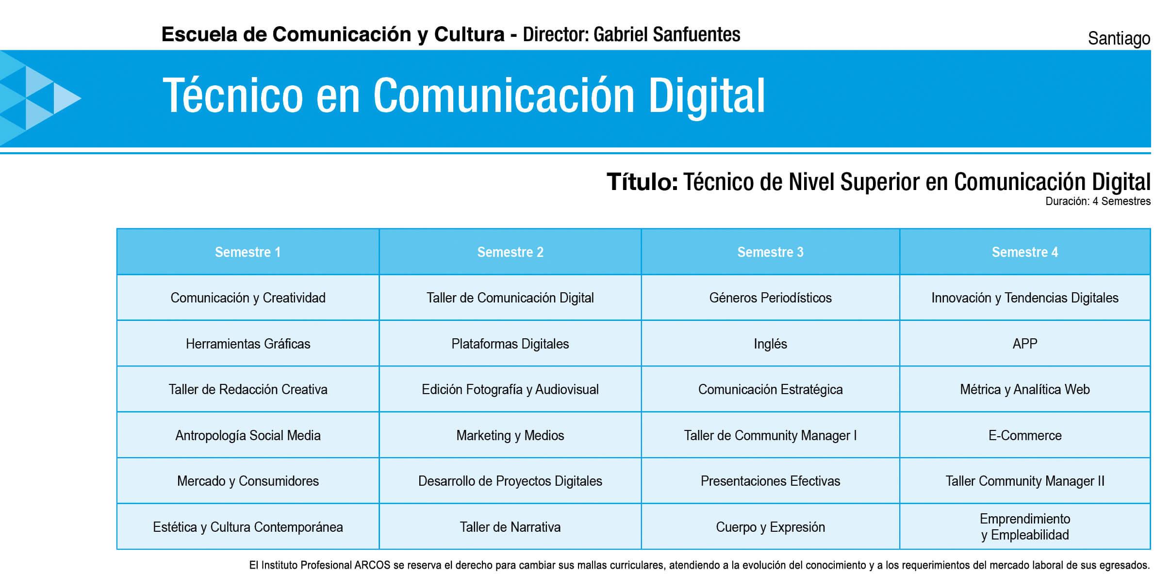 Malla Comunicación Digital